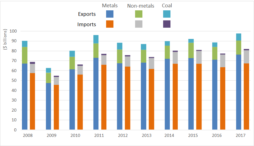 Figure 2: Mineral exports and imports by mineral category, 2008–17