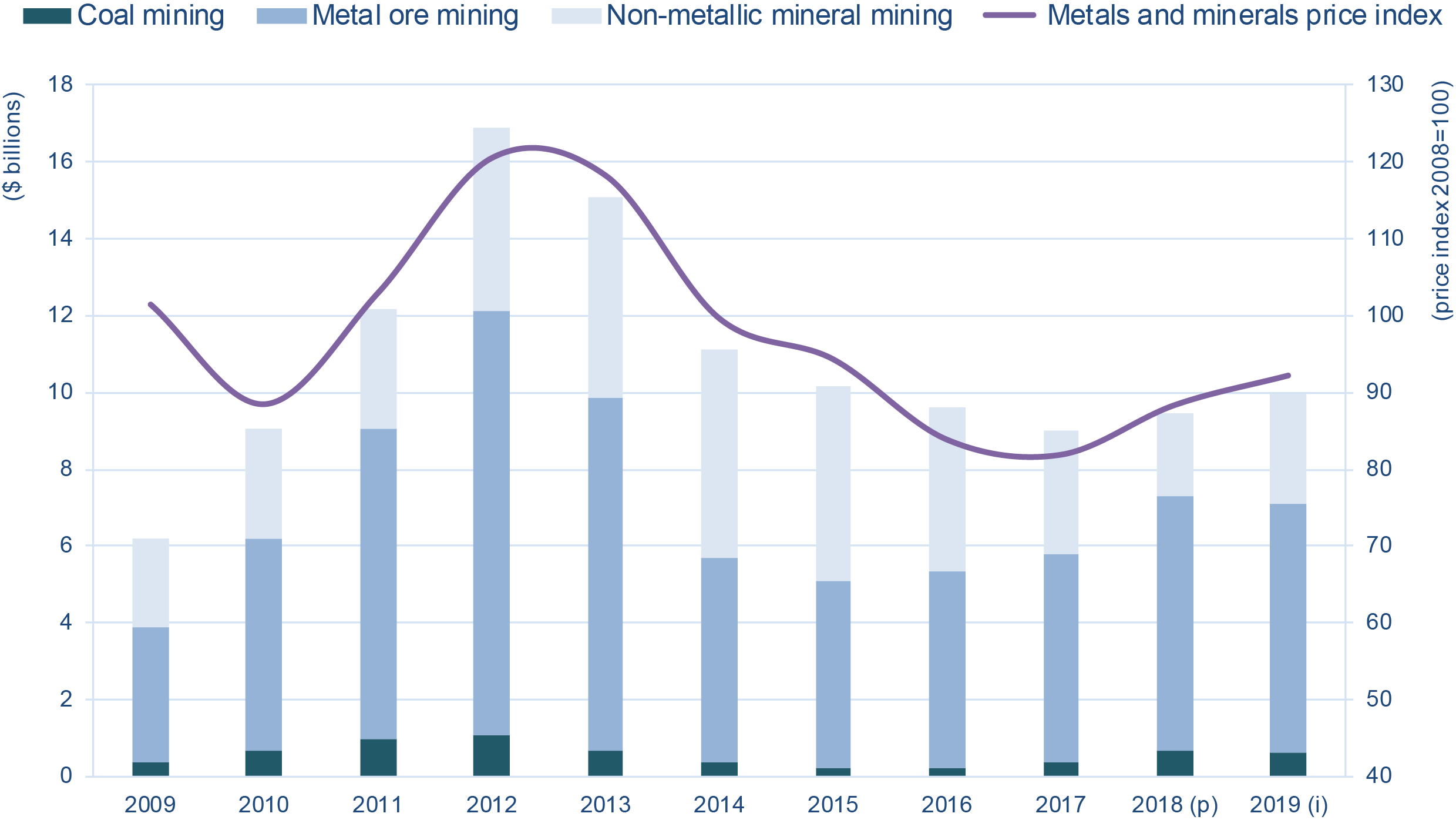 Capital expenditures, by subsector and with respect to the metals and minerals price index, 2009–19