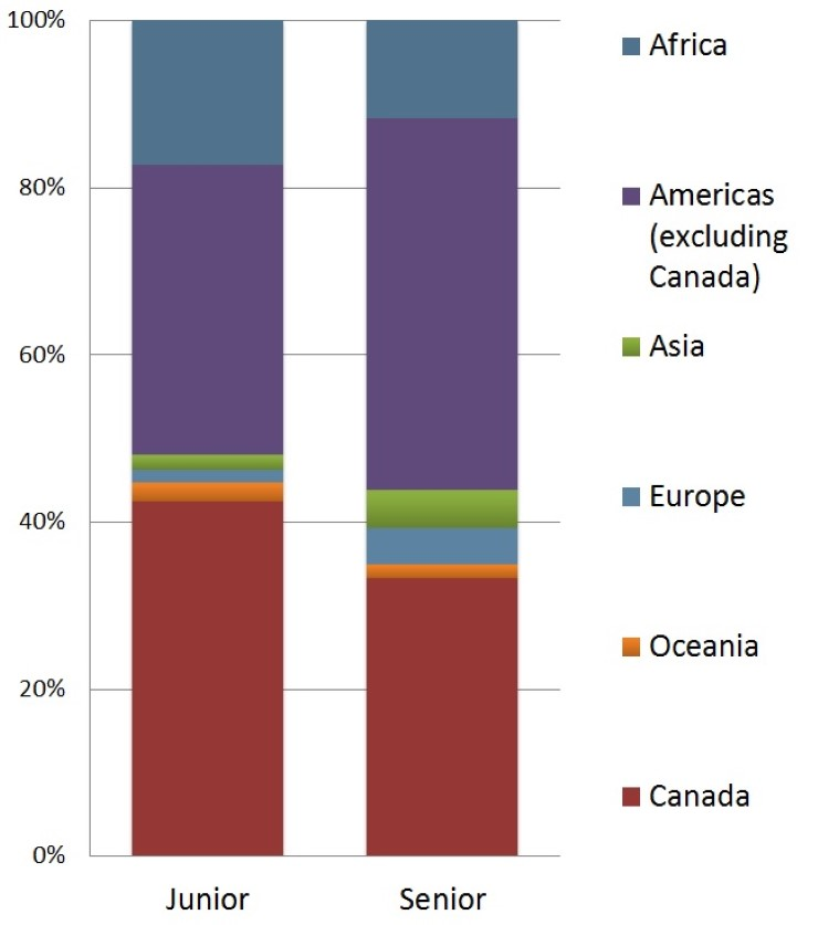 Percentage of CMAA by Country, 2014
