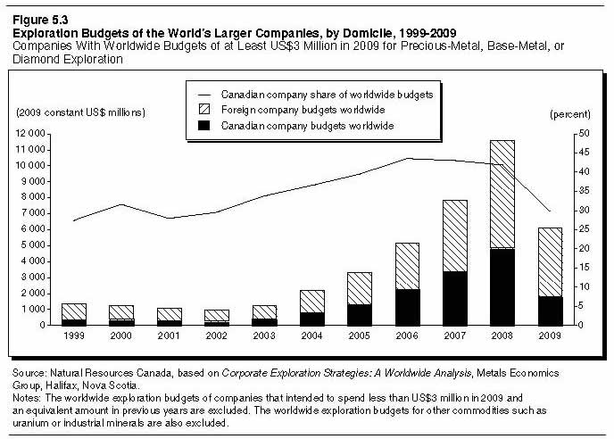 Figure 5.3: Exploration Budgets of the World's Larger Companies, by Domicile, 1999-2009