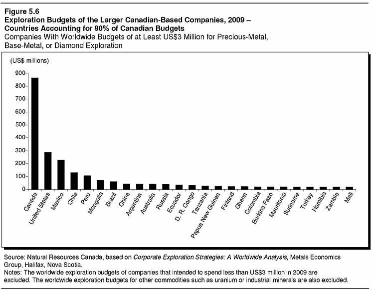 Figure 5.6: Exploration Budgets of the Larger Canadian-Based Companies, 2009 - Countries Accounting for 90% of Canadian Budgets