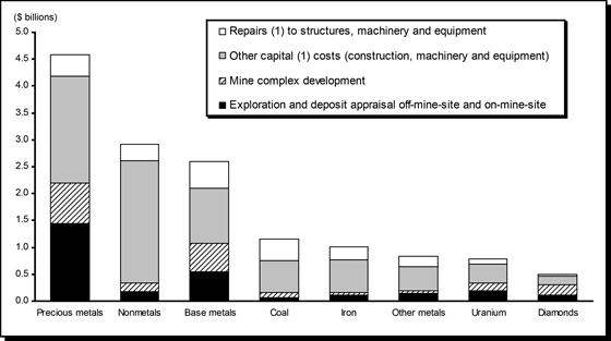 Total Mineral Resource Development Expenditures in Canada, by Mineral Commodity, 2010