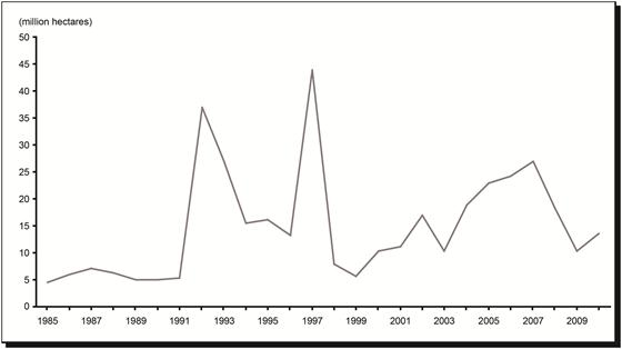 Area of New Mineral Claims Staked or Recorded in Canada, 1985-2010