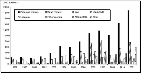 Exploration and Deposit Appraisal Expenditures (1) in Canada, by Mineral Commodity, 1999-2011
