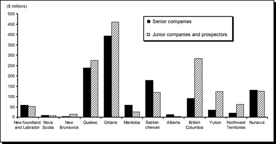 Exploration and Deposit Appraisal Expenditures (1) in Canada, by Province and Territory and Type of Company, 2010