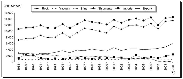Canadian Salt Statistics and Trends, 1988-2009