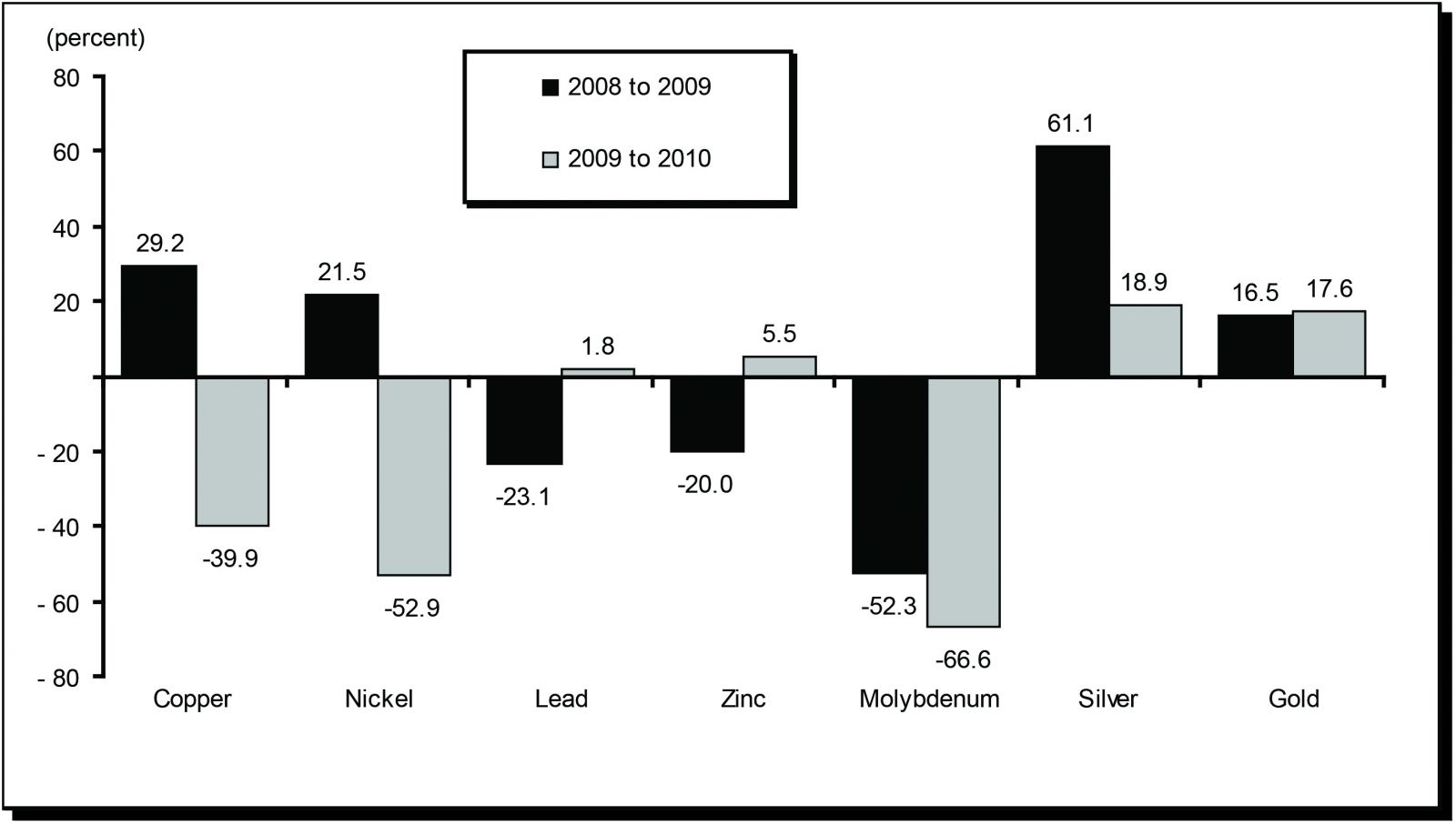 Figure 4. Annual Rates of  Change of Canadian Reserves of Selected Major Metals, 2008-10