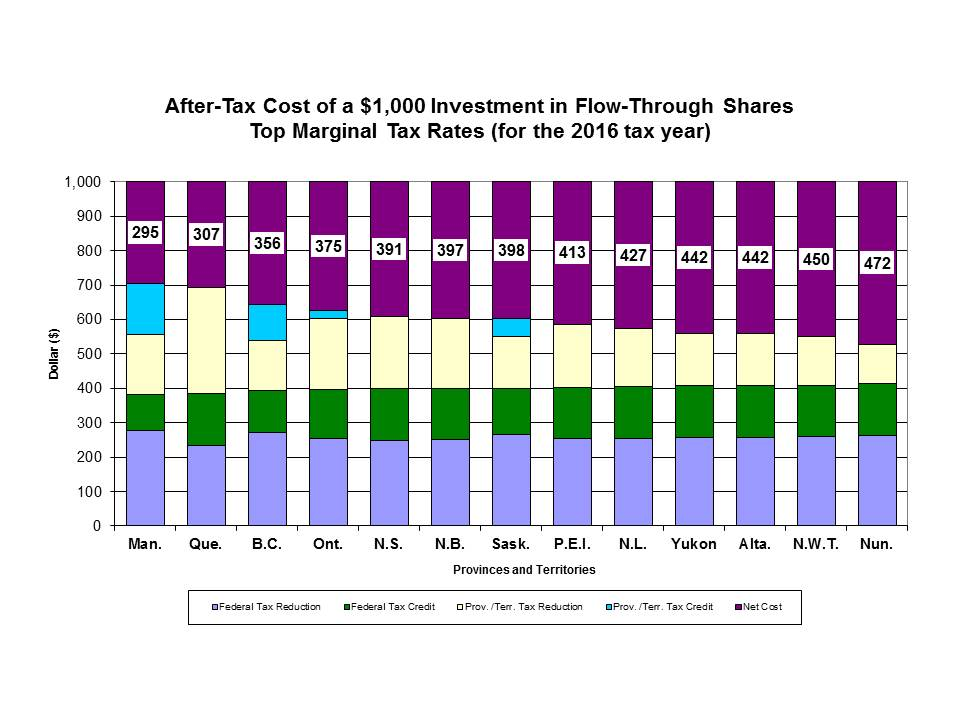 After-Tax Cost of a $1000 Investment in Flow-Through Shares Top Marginal Tax Rates (as of December 2013)
