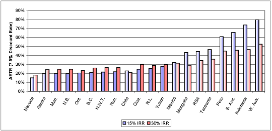Average Effective Tax Rates for Projects With 15% and 30% IRR