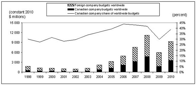 Figure 3: Exploration Budgets of the World's Larger Companies, by Domicile, 1998-2010