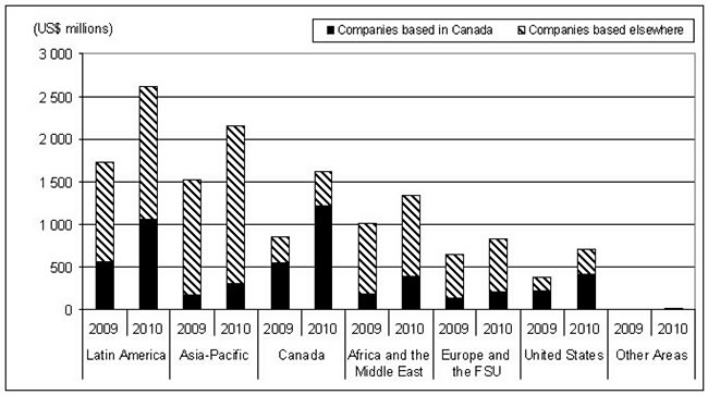 Figure 4: Exploration Budgets of the World's Larger Companies for Selected Regions of the World, 2009 and 2010