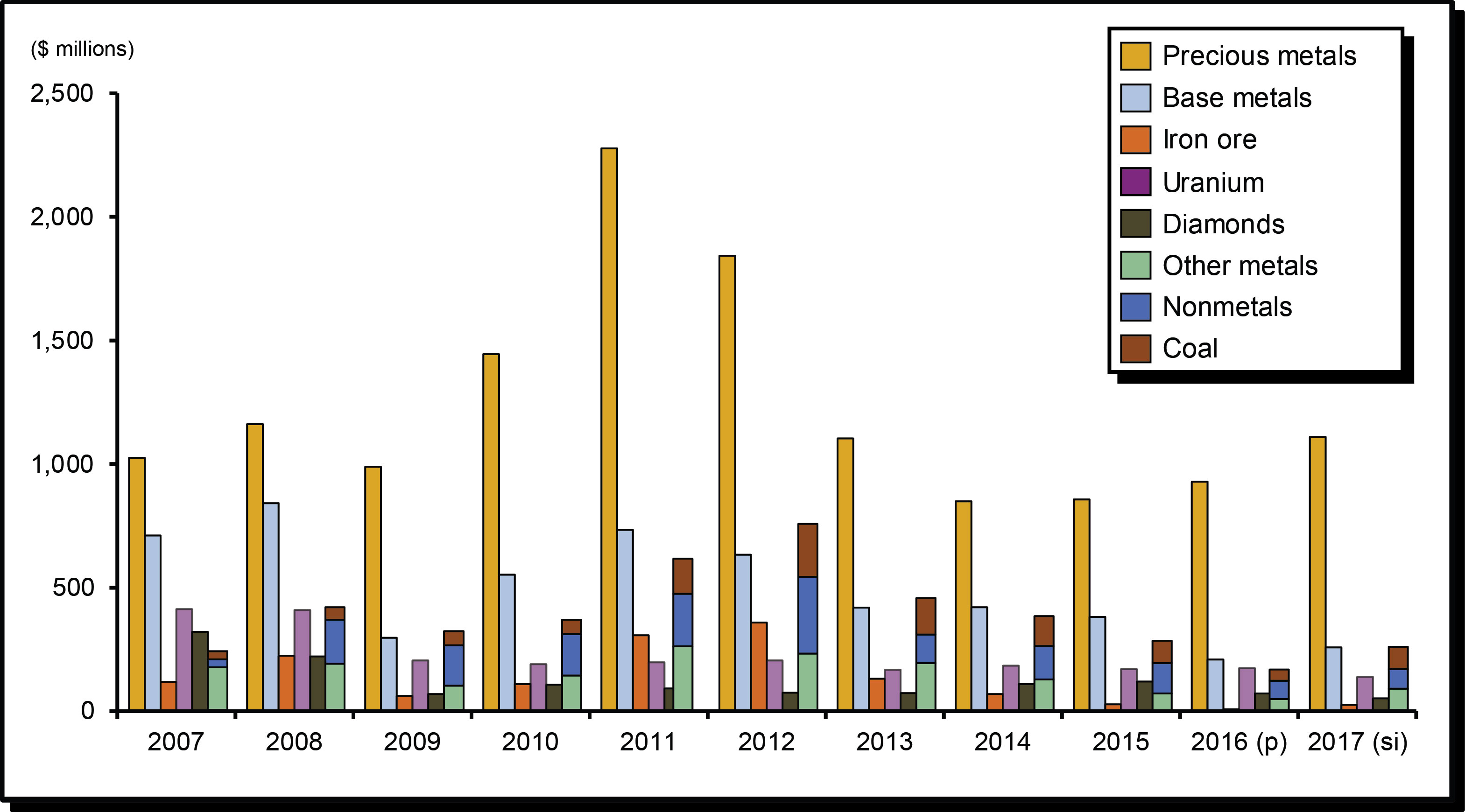 Figure 4 is a bar chart showing exploration and deposit appraisal expenditures