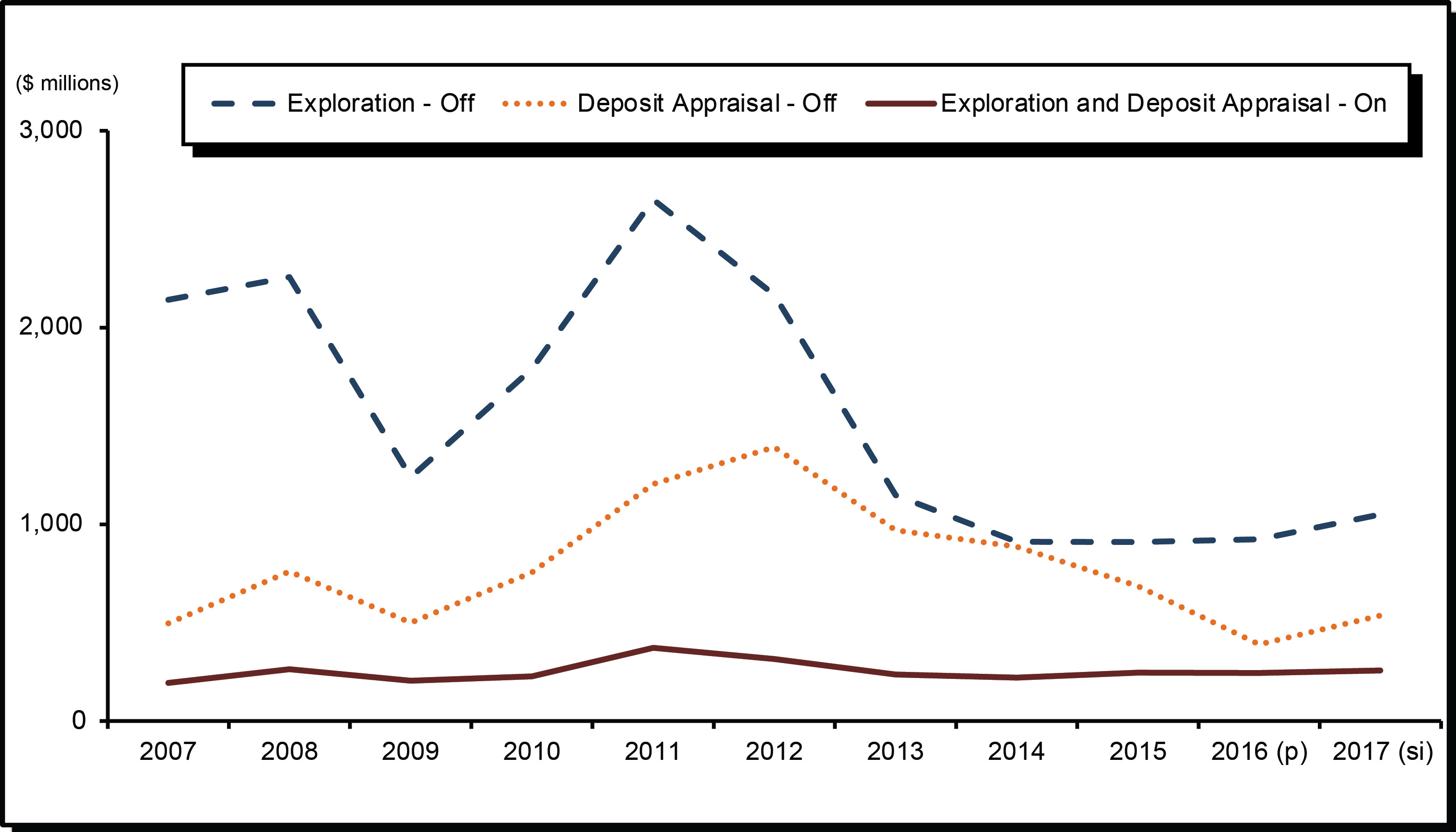 Figure 5 is a line chart showing exploration and deposit appraisal expenditures