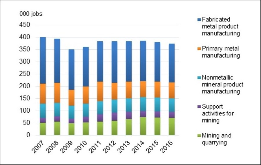 Minerals Sector Direct Employment, 2007-16