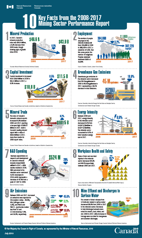10 Key Facts from the 2008-2017 Mining Sector Performance Report