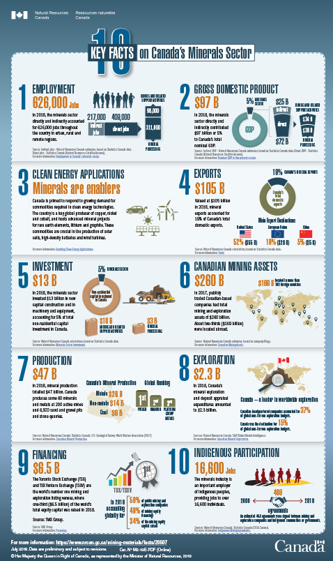 10 Key Facts on Canada's Minerals Sector