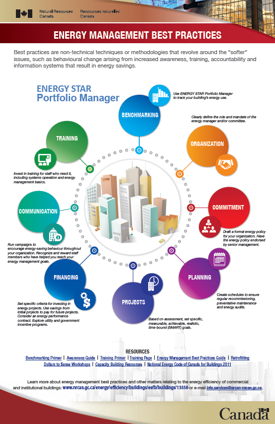 Energy Management Best Practices
