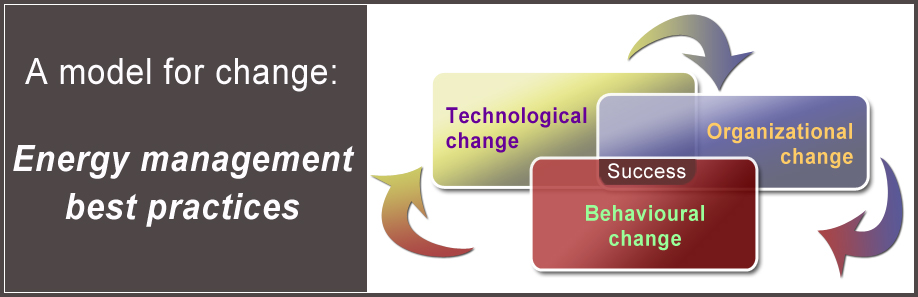 A model for change: Energy management best practices