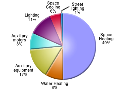 Pie chart of Commercial Sector Energy Use