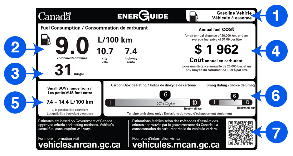 Sample EnerGuide label with seven key elements numbered; these are described in the text
