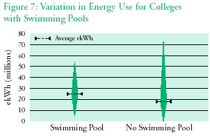 Figure 7: Variation in Energy Use for Colleges with Swimming Pools