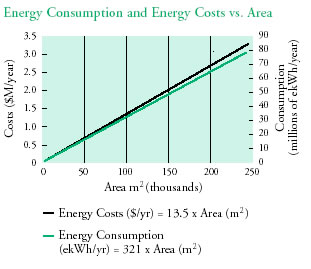 Energy Consumption and Energy Costs vs. Area