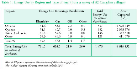 Table 1: Energy Use by Region and Type of Fuel (from a survey of 82 Canadian colleges)