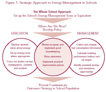Figure 1. Strategic Approach to Energy Management in Schools