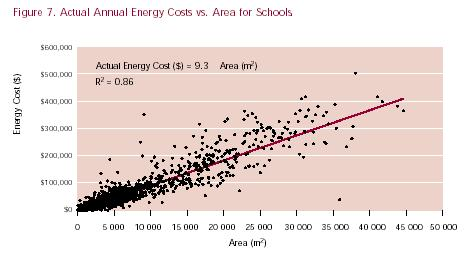 Figure 7. Actual Annual Energy Costs vs. Area for Schools