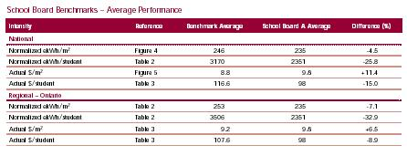School Board Benchmarks - Average Performance