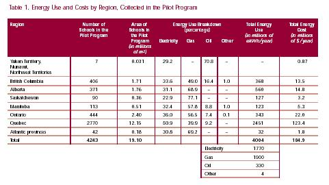 Table 1. Energy Use and Costs by Region, Collected in the Pilot Program