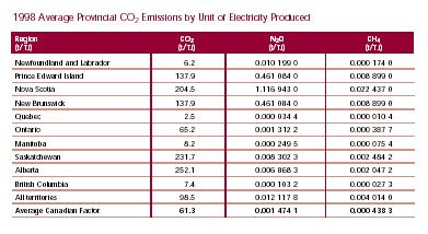 1998 Average Provincial CO2 Emissions by Unit of Electricty Produced