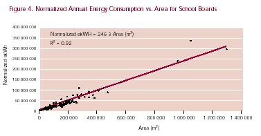 Figure 4. Normalized Annual Energy Consumption vs. Area for School Boards