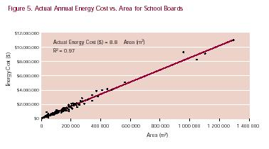 Figure 5. Actual Annual Energy Cost vs. Area for School Boards