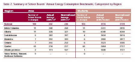 Table 2. Summary of School Boards' Annual Energy Consumption Benchmarks, Categorized by Region