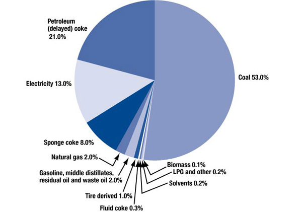 Figure 2-2 Total Energy for Cement Manufacturing Sector by Energy Source, 2006