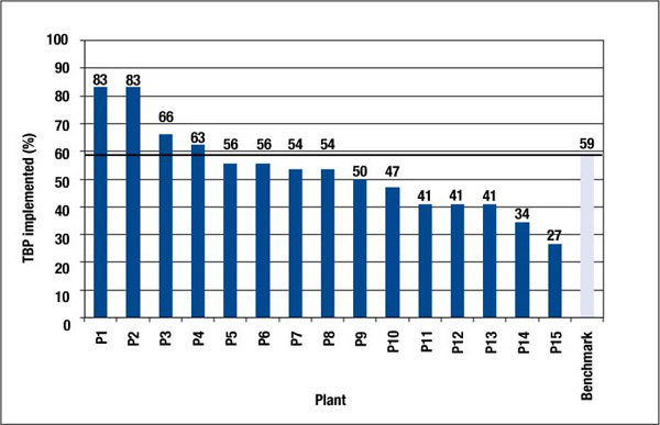 Figure 4-1 Penetration of Applicable Technical Best Practices by Plant