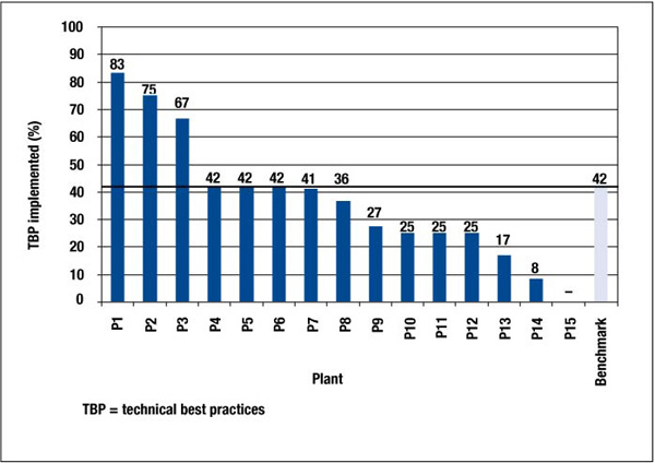 Figure B-1 Implementation of TBPs Raw Materials and Fuel Preparation by Plant