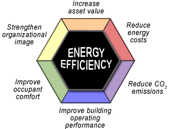 Image displaying the 6 elements of Benefits