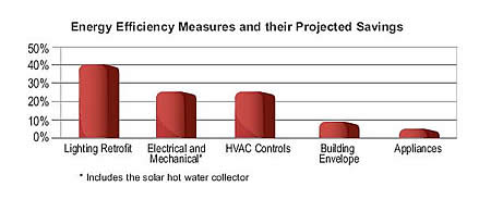 Energy Efficiency Measures and their Projected Savings