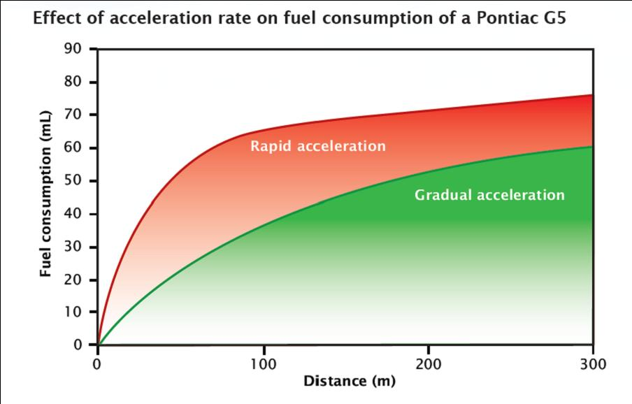 fuel consumption based on acceleration