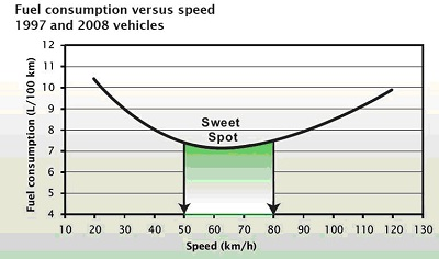 fuel consumption based on speed sweet spot