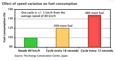 fuel consumption based on steady speed