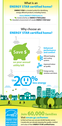 ENERGY STAR for New Homes Inforgraphic