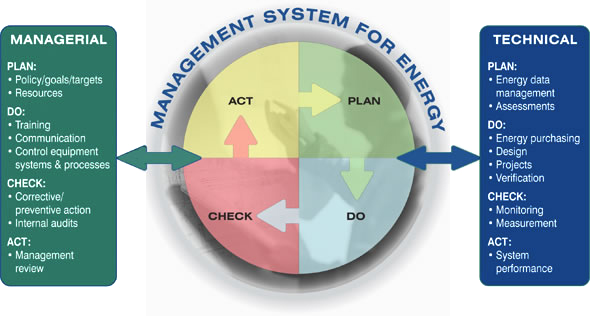 The Plan-Do-Check-Act cycle as a management system for energy