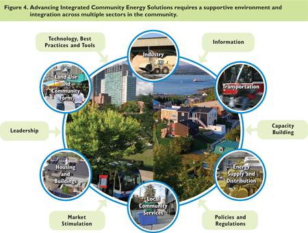 Advancing Integrated Community Energy Solutions requires a supportive environment and integration across multiple sectors in the community.