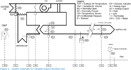 Figure 2 - Control Schematic for Variable Volume Rooftop Unit