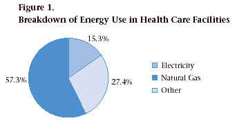 Figure 1. Breakdown of Energy Use in Health Care Facilities