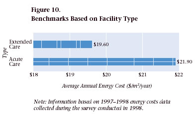 Figure 10. Benchmarks Based on Facility Type