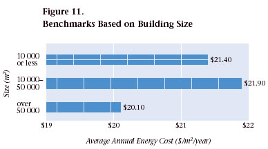Figure 11. Benchmarks Based on Building Size